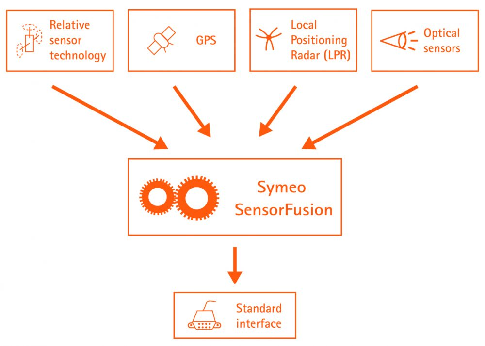 Symeo software